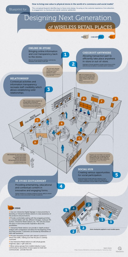 infographie-magasin-connecte