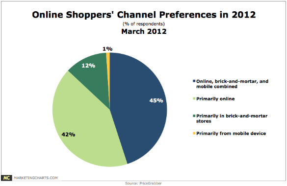 preference-canal-shopper-sondage-2012