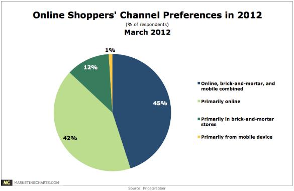 preference-canal-shopper-sondage-2012