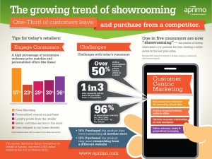 Aprimo nous en apprend un peu plus sur le showrooming avec ces quelques chiffres.
