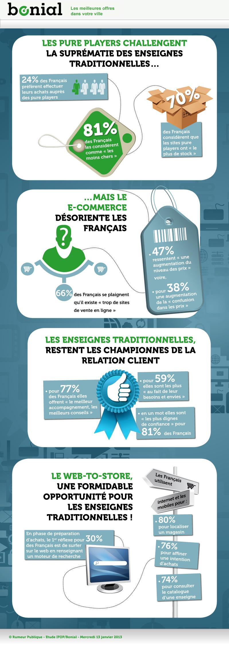 Les magasins brick & mortar ont toujours les faveurs des consommateurs français.