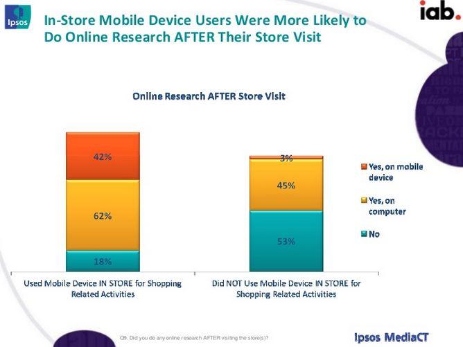 Les utilisateurs de mobile sont plus susceptibles de faire une recherche après une visite en magasin