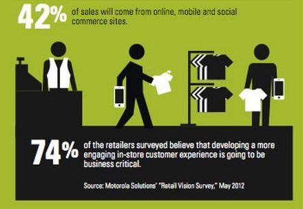 L'impact de l'omni-canal chez les retailers américains.