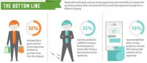 Des chiffres expliquant l'impact du service client dans le retail.