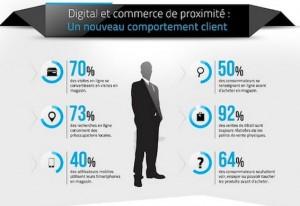 Une infographie sur le parcours client digital réalisée par Moonda.