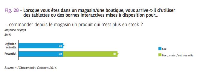 tablettes-bornes-magasins-observatoire-cetelem2014