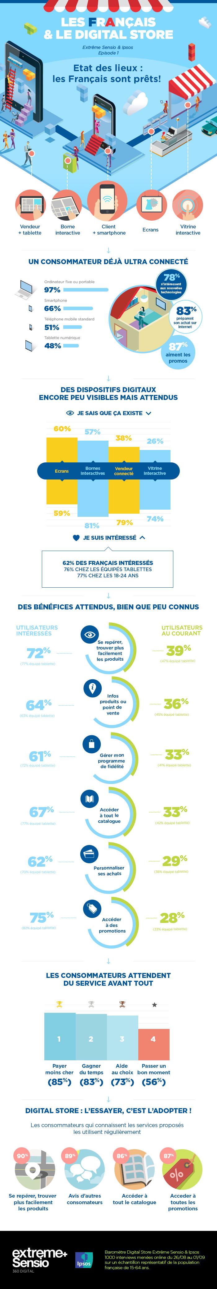 infographie-digital-store-marche-français-ipsos-extreme-sensio-2014