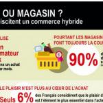 etude-ecrans-interactifs-magasins-ipsos-elia-consulting-janvier-2015