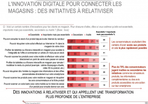 etude-innovation-magasins-ipsos-elia-consulting--janvier-2015