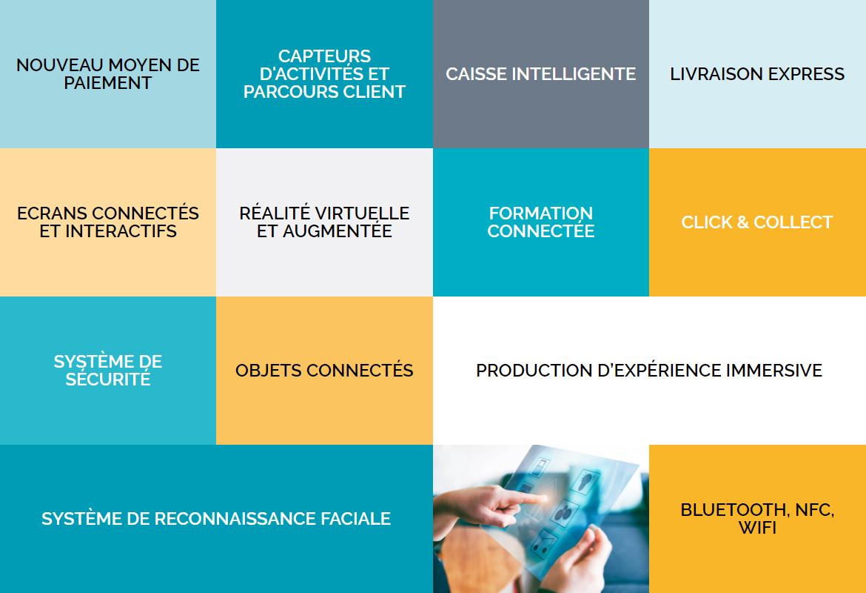 Technologies présentes sur le Shop Tour connectée