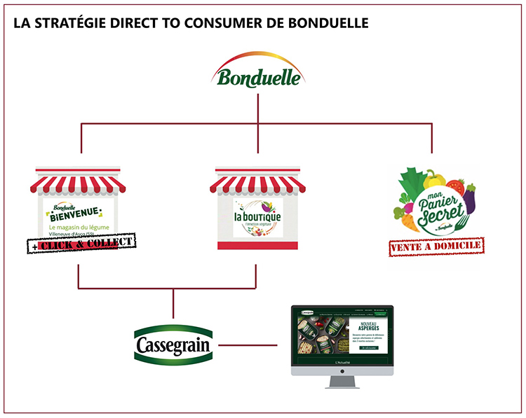 Bonduelle, Direct To Consumer