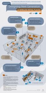 infographie-magasin-connecte